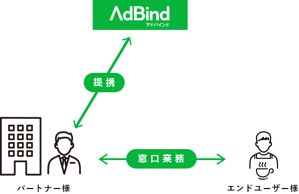 パートナー様の形態のイメージ図